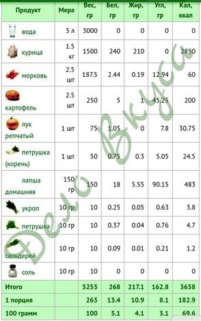 Куриный суп фото рецепт калорийность