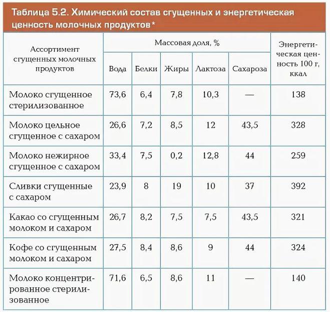 Сгущеное молоко таблица калорийность