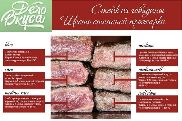 степени прожарки мяса стейк фото рецепт
