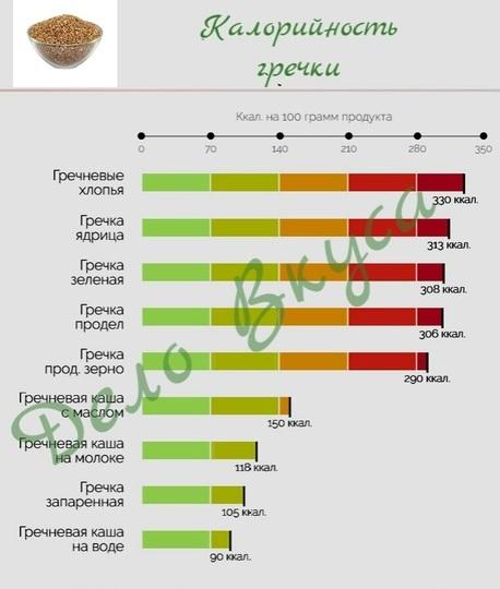 Гречка калорийность в разном виде таблица