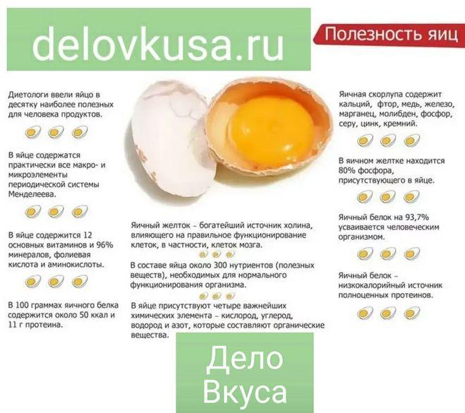 яйцо польза состав таблица